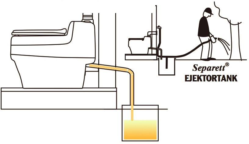 Separett Discharge and Dilution Diagram