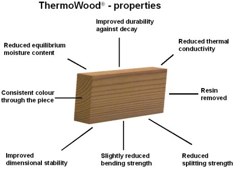 Thermowood Diagram